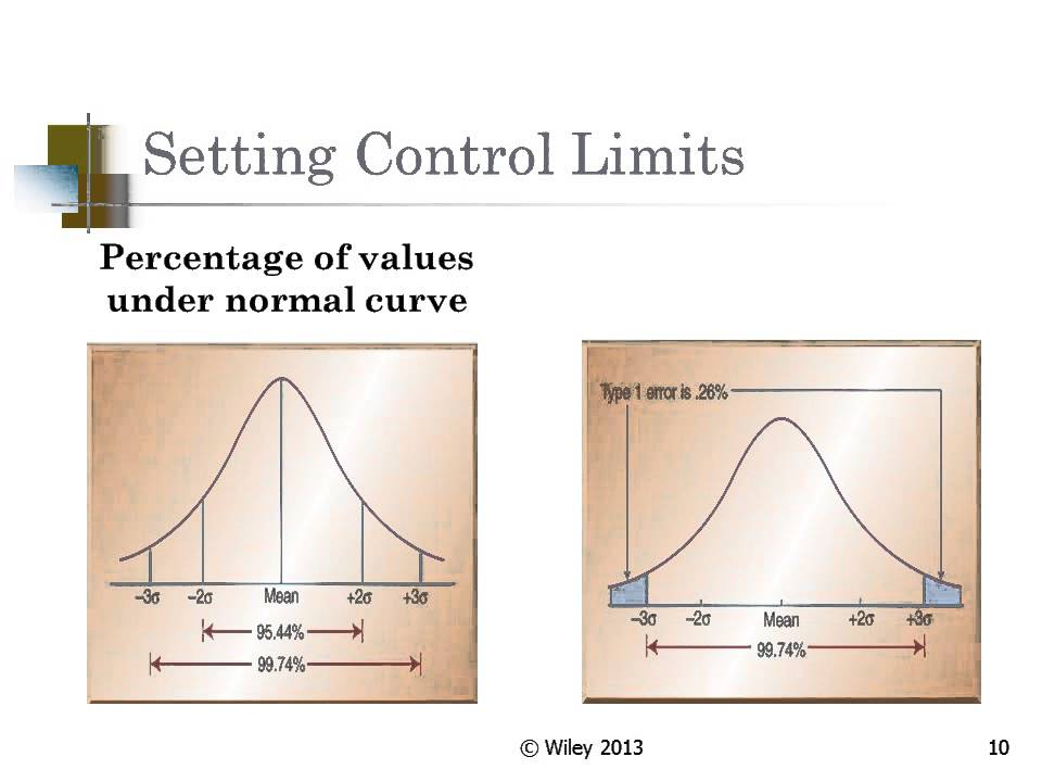 statistical process control solution manual